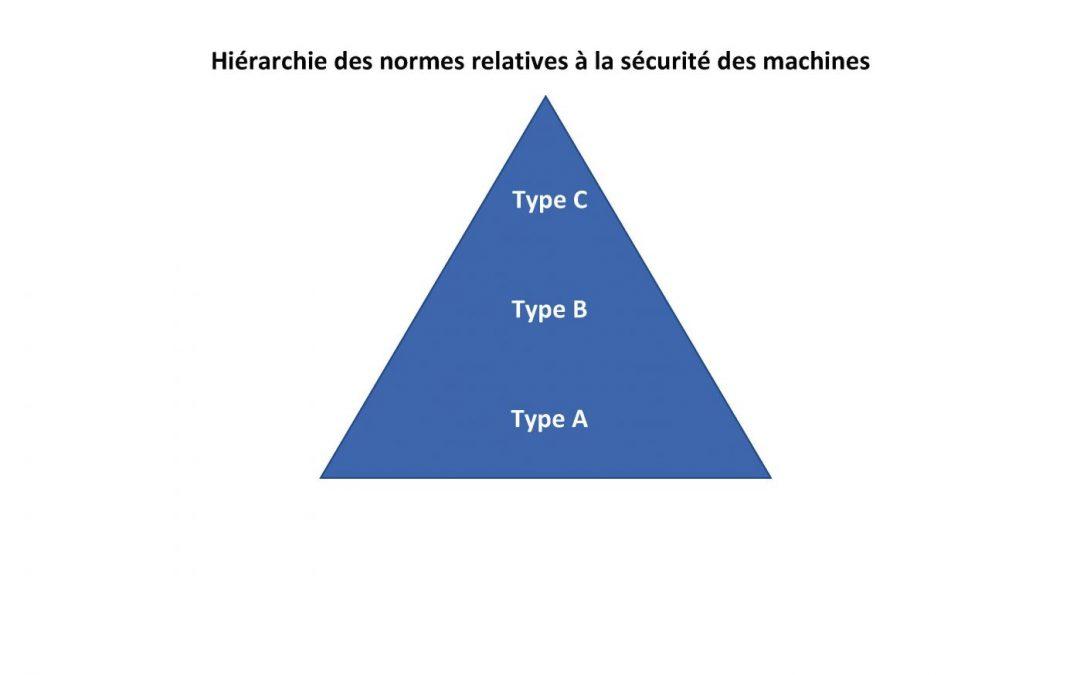Sécurité machine: Hiérarchie des normes relatives à la sécurité