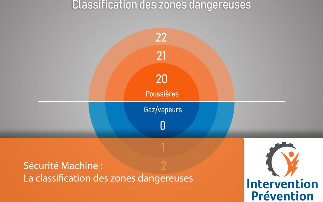 La classification des zones dangereuses